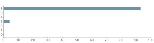 Chart?cht=bhs&chs=500x140&chbh=10&chco=6f92a3&chxt=x,y&chd=t:93,0,0,4,0,0,0&chm=t+93%,333333,0,0,10|t+0%,333333,0,1,10|t+0%,333333,0,2,10|t+4%,333333,0,3,10|t+0%,333333,0,4,10|t+0%,333333,0,5,10|t+0%,333333,0,6,10&chxl=1:|other|indian|hawaiian|asian|hispanic|black|white